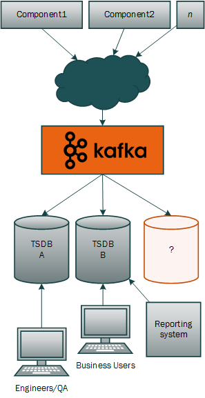 kafka_tsdb_future